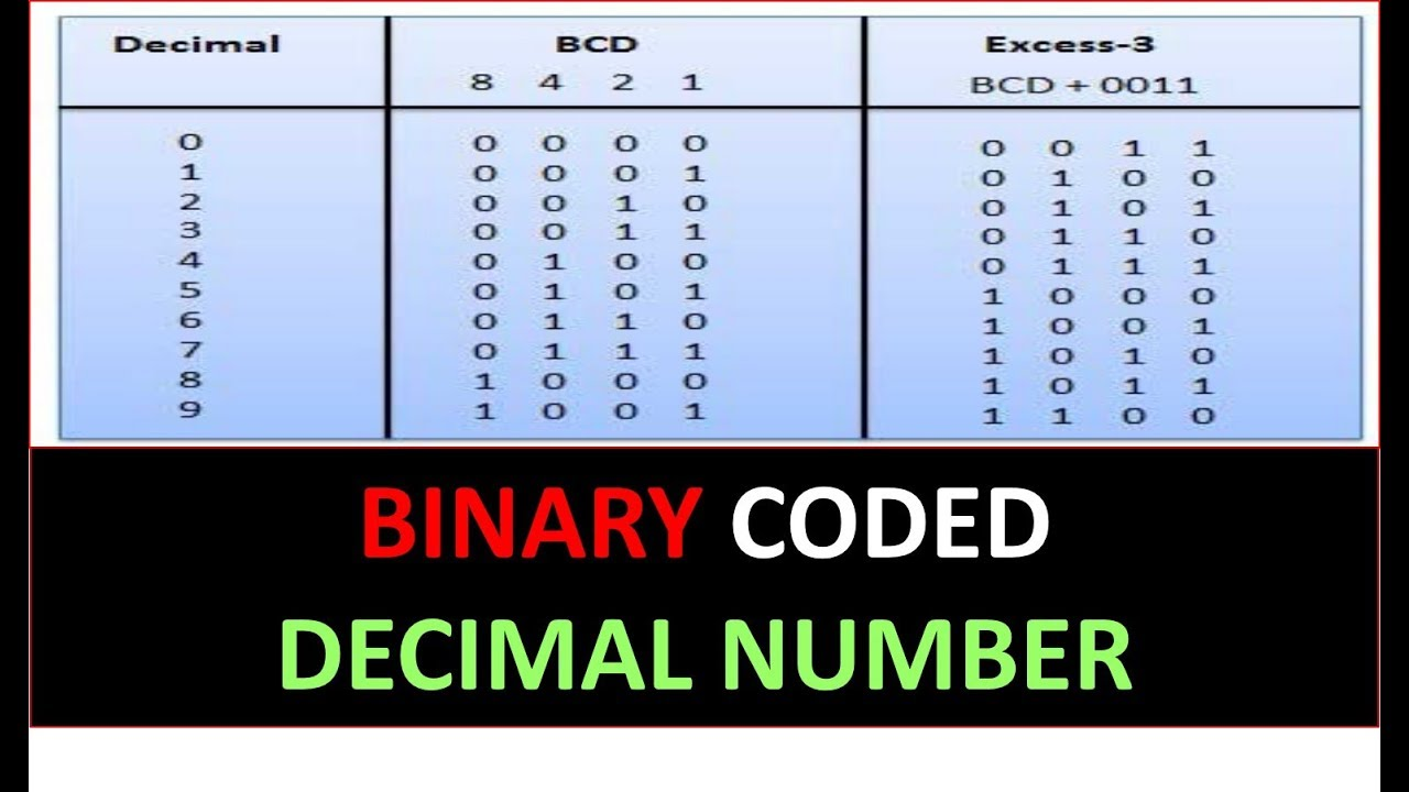BINARY CODED DECIMAL NUMBER EXPLAINED