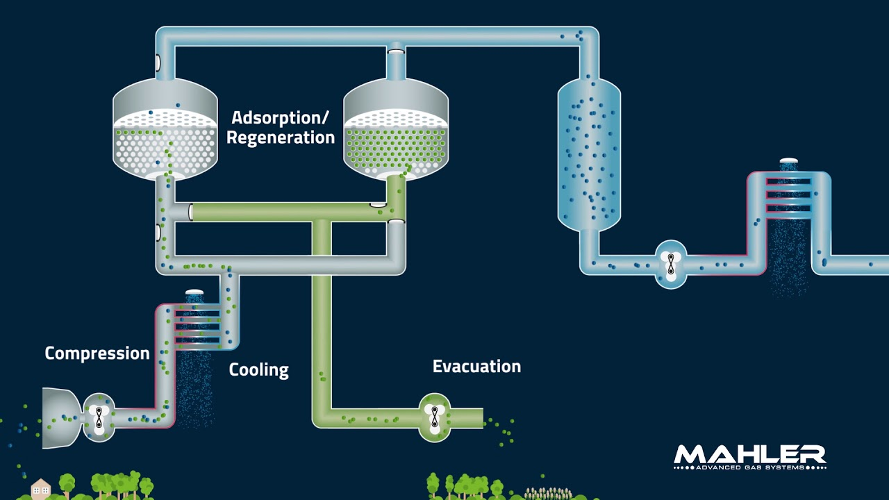 Pressure Swing Adsorption for Oxygen Production | Mahler AGS