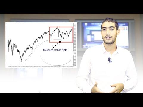 Encyclo-Bourse : Comprendre les Trading ranges