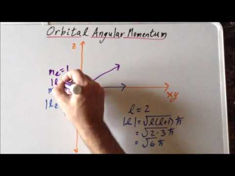Vector diagram: orbital angular momentum, 𝘭 and 𝘮ₗ
