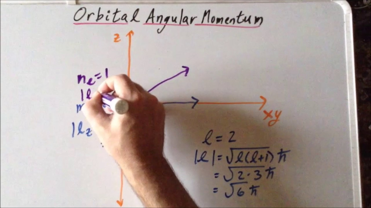 Vector diagram orbital angular momentum and youtube vector diagram orbital angular momentum and ccuart