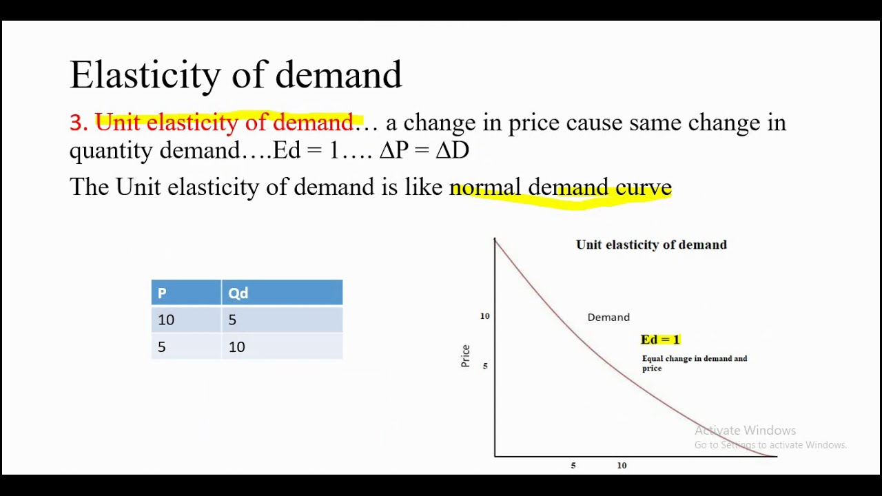 Elasticity Of Demand Part 1 Youtube