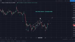 Bitcoin (BTC) Update: Short Trade Stopped Out at 5.21% Profit; Posted on 2/1/19 on Bitcoin.Live