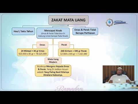 Zakat Mata Uang   Ust. Dr. Didik Hariyanto. Lc., M.P.I