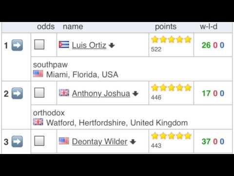 "Luis ""King Kong"" Ortiz Ranked #1 in Heavyweight Division By BoxRec"
