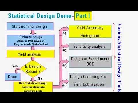 Statistical design in ads part 1 youtube for It design