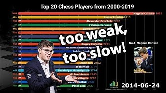 Top 20 Best Chess Players Ranking History (2000-2019)