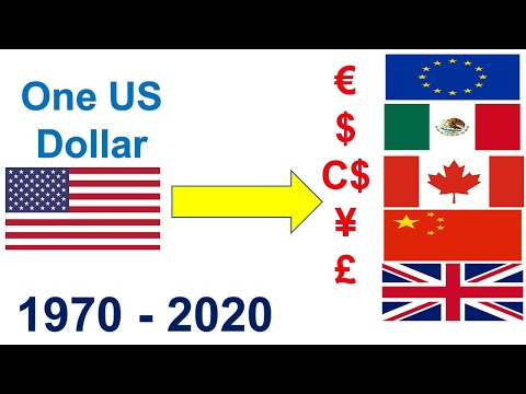 US Dollar Vs China Yuan Exchange |us Dollar Vs Euro Canadian Usd Vs Cad Dollar Mexican Peso Uk Pound