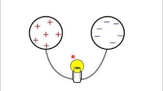 Elektronien liike johteessa ja sähkövirta