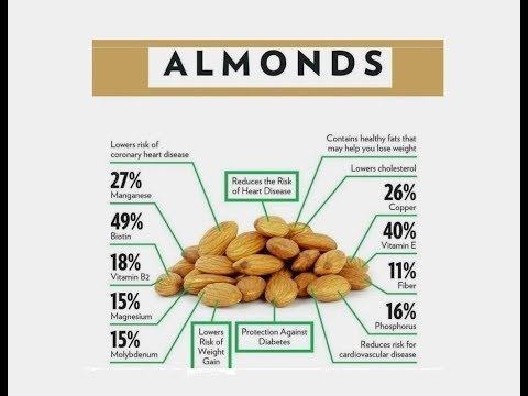 Amazing Nutrition Facts Of Almonds