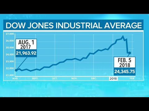 What was behind the Dow's big drop?