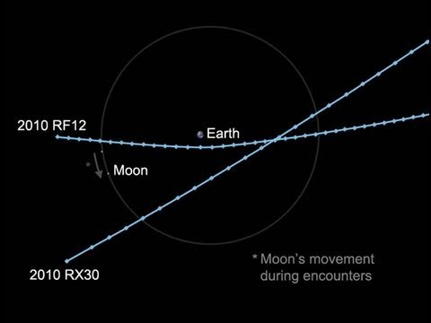 Asteroids Orbit Close to Earth