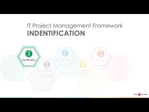 Project Management Lifecycle: Identification