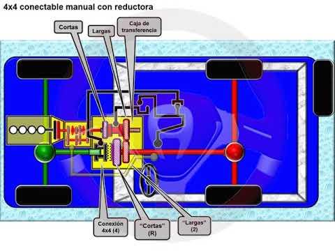 Tipos de tecnología 4x4 o de transmisión integral (14/18)