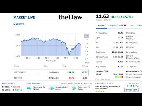 Share Market Live Highlight and Chart with Feed | theDaw
