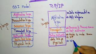 TCP IP reference model Computer Networks