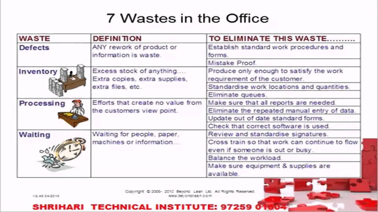7 wastes French poster - 7 wastes of lean manufacturing  7 wastes of operations:  poster (french) $3399–$4299 7 gaspillages poster francais prev next.