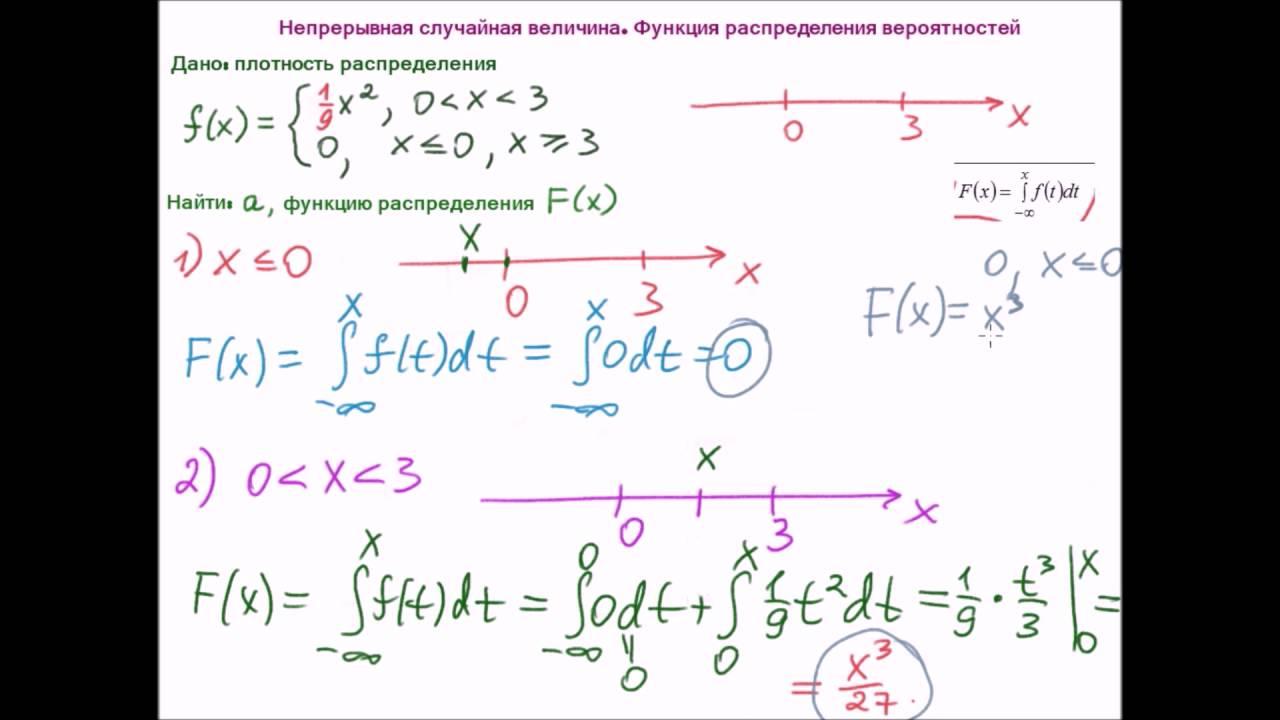 Решение задач на плотность распределения вероятности модели в экономике задачи и решение