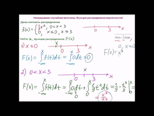 Функция распределения примеры решения задач удержание профвзносов с материальной помощи студентов