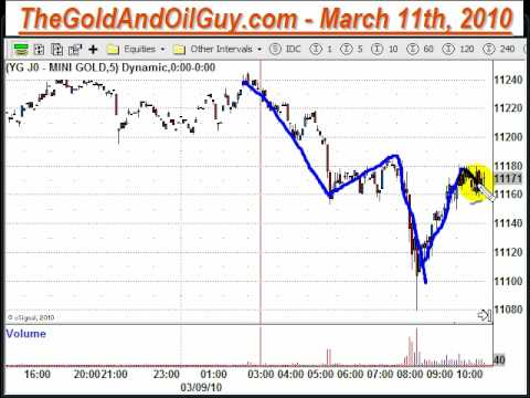 day trading gold, spot gold futures trading, gold newslette