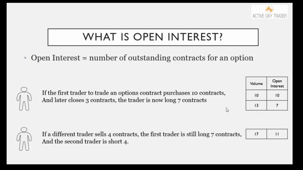 What is open interest and volume in options trading