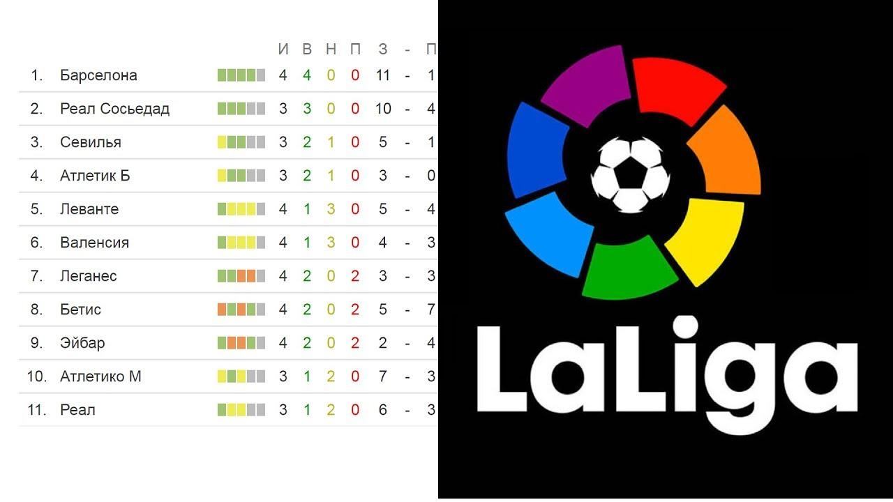 Чемпионат испании по футболу 2003 2004 турнирная таблица