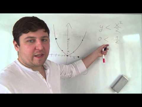 Как решить графически неравенство