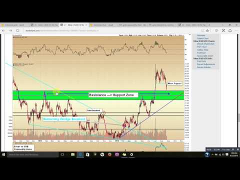 Gold & Silver Price Update - August 24, 2016 + September Breakout Likely
