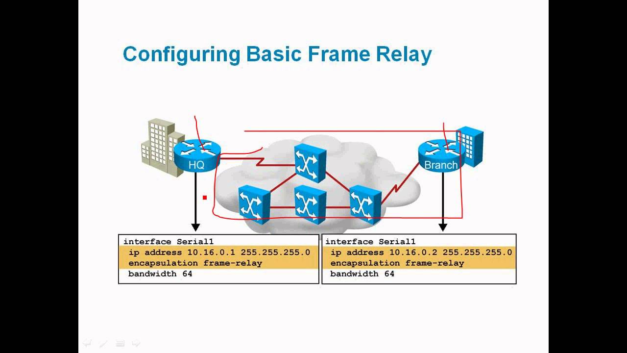 an overview of the frame relay high speed communication technology Frame relay overview objective: describe different methods for connecting to a wan voip technology involves moving the telephone system from running on its own network to using the data you can think of the partial mesh frame relay design as the compromise between network.