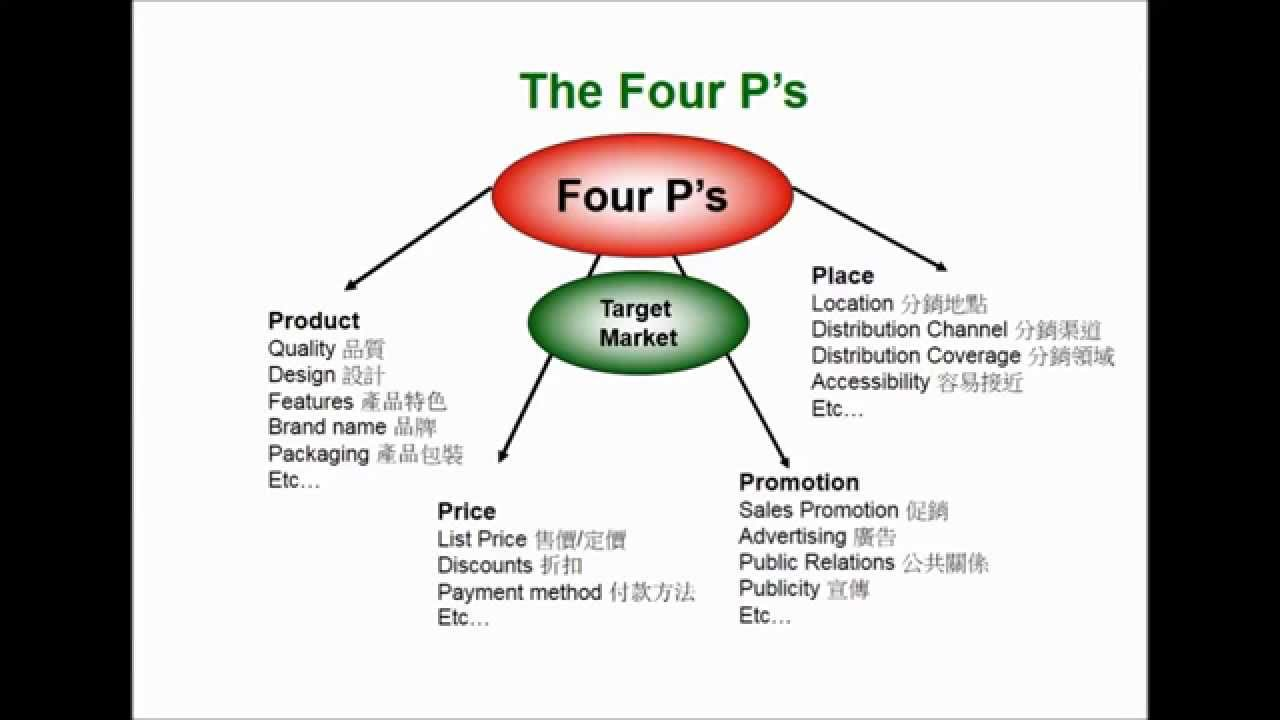 marketing the marketing mix 4p's and The marketing mix is the tactical or operational part of a marketing plan the marketing mix is also called the 4ps and the 7ps the 4ps are price, place.