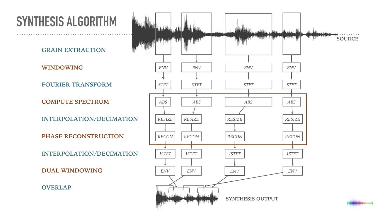 Spectral Granular Synthesis - Stefano Fasciani