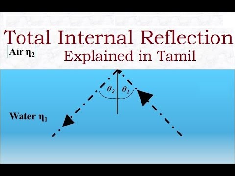 Total Internal Reflection explained in Tamil #kaindiatalentsearch2017