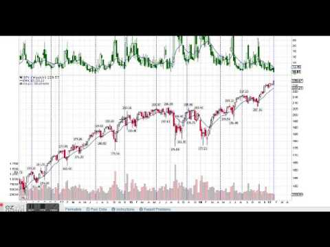 S&P 500 VIX Could Start Rise After Reaching Lows