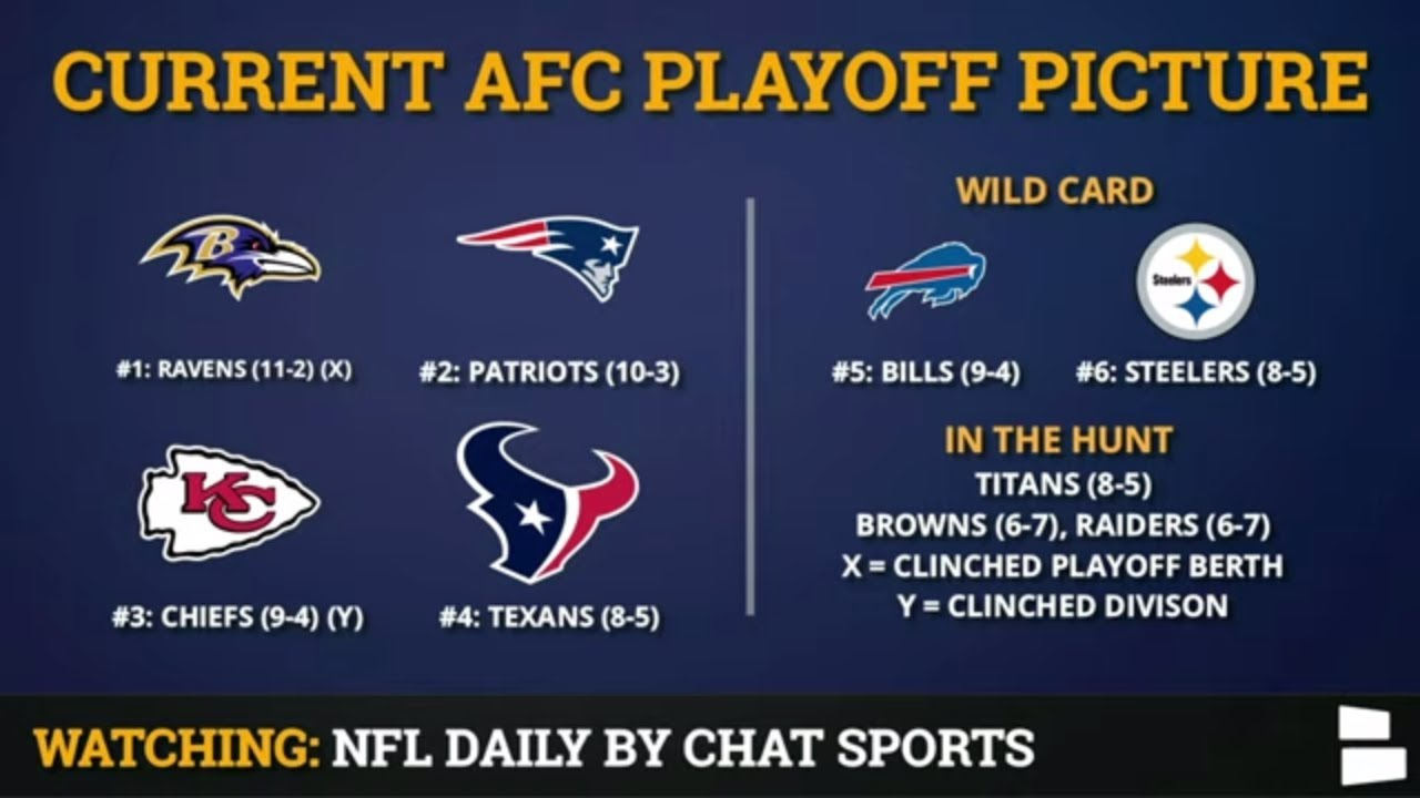 The current AFC playoff picture