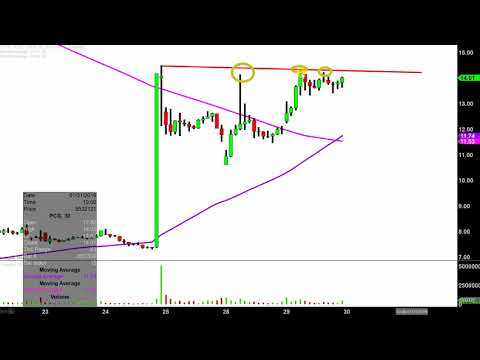 PG&E Corporation - PCG Stock Chart Technical Analysis for 01-29-2019