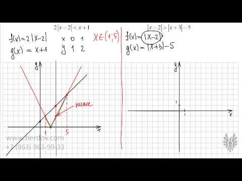 Решение задачи линейного программирования графическим методом
