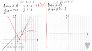 Графическое решение простейших неравенств с модулем