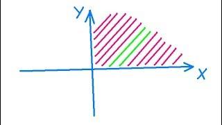 Программирование на С++. Урок 10. Попадает ли точка в заштрихованную область
