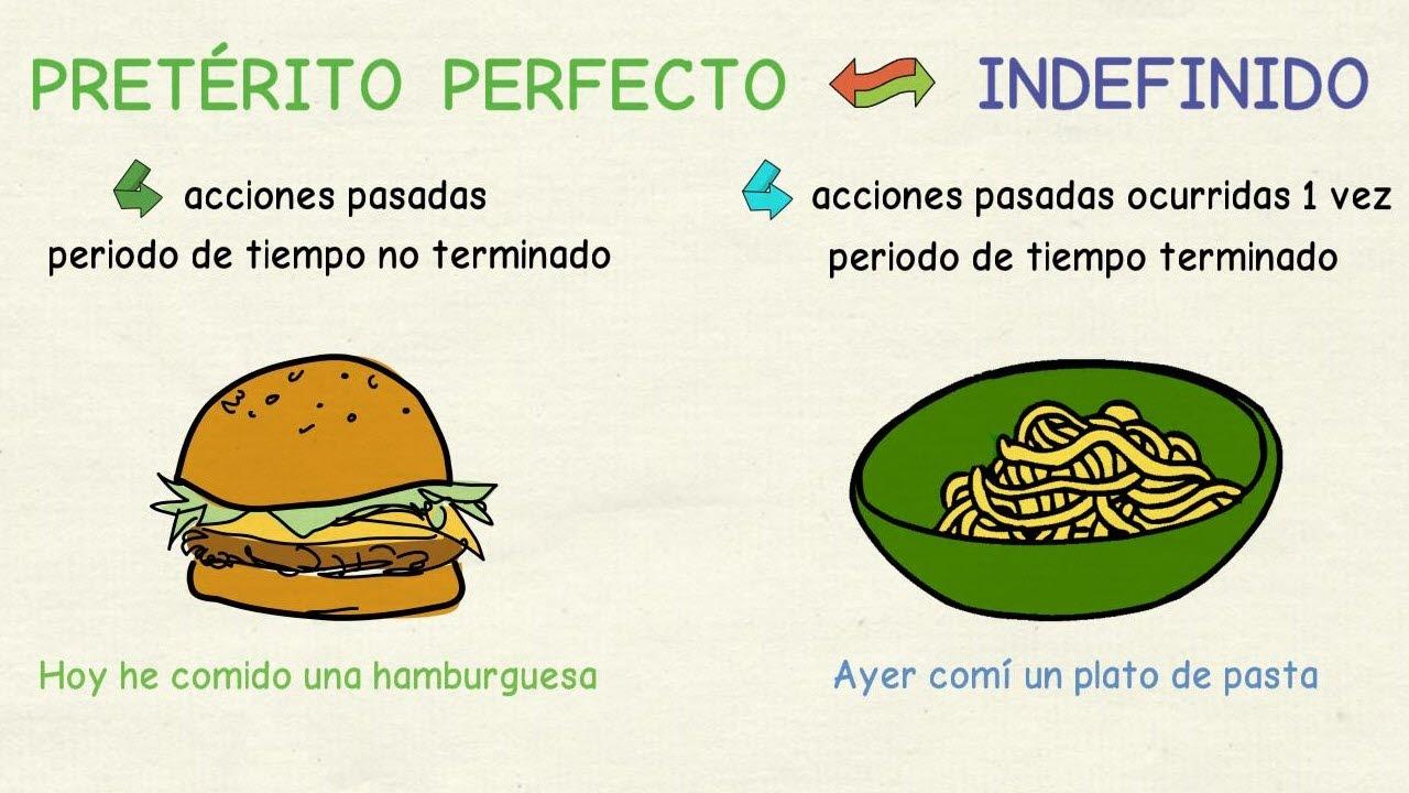 Aprender Español Diferencias Entre El Pretérito Perfecto Y El Indefinido Nivel Básico Youtube