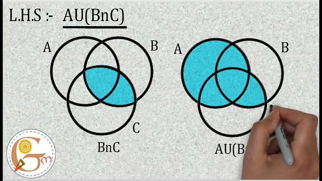Venn Diagram For Distributive Property Au Bnc