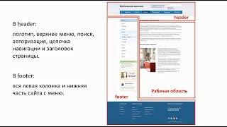 3. Урок - Интеграция HTML шаблона - Основы, видео 1/5