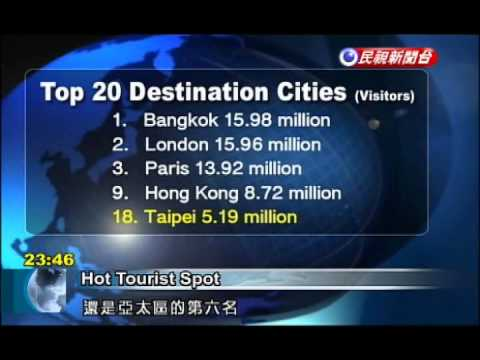 Taipei ranked 18th in survey of world's top city destinations
