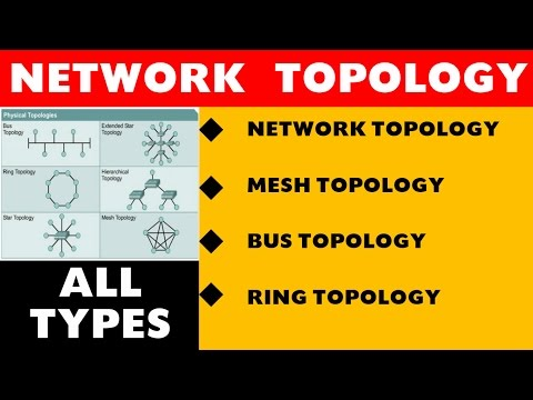 Network Topology Part - 3(Detailed ) for Specialist Officer (Computer Awareness)