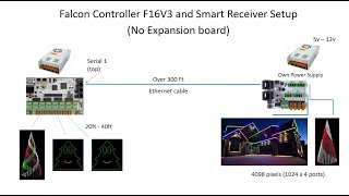 Go the Distance! How to connect a 4 Port SmartRecevier into your Falcon Controller