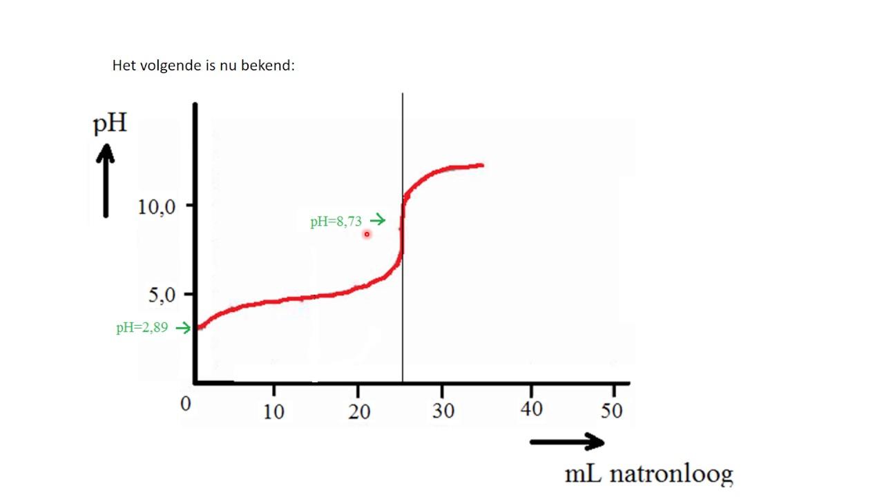 Titratie 5 titratiecurve van 25 ml 0 10 m azijnzuur met 0 10 m natronloog youtube for Maak een kledingkast