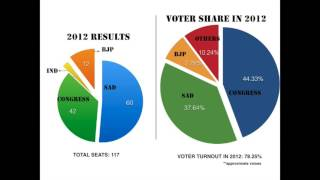 punjab elections at a glance