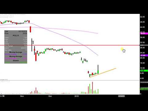 PG&E Corporation - PCG Stock Chart Technical Analysis for 01-24-2019
