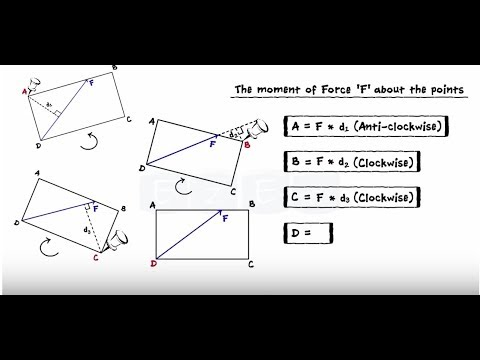 System Of Coplanar Forces Part II - Moment Of A Force - Varignon's Theorem