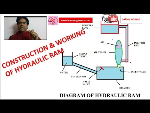 LECTURE ON HYDRAULIC RAM -IN HINDI [FROM FLUID MECHANICS OR HYDRAULICS]