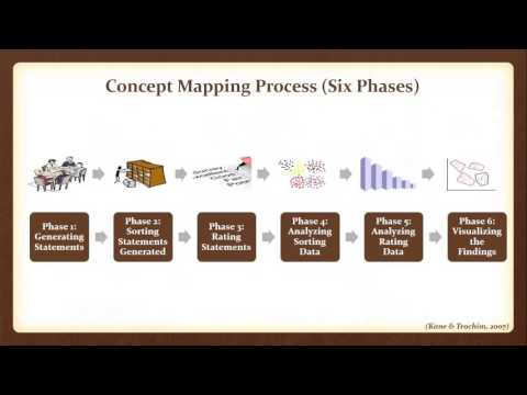 Using Concept Mapping as a Research Approach: Collecting, Analyzing, and Visualizing Data (Webinar)